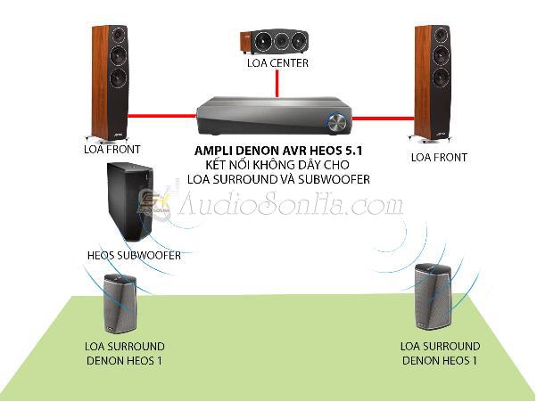 Ampli Denon Heos AVR